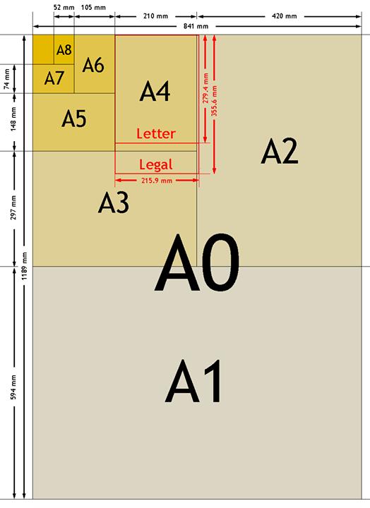 Medidas papel DIN